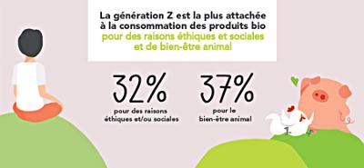 Baromètre 2019 Agence Bio